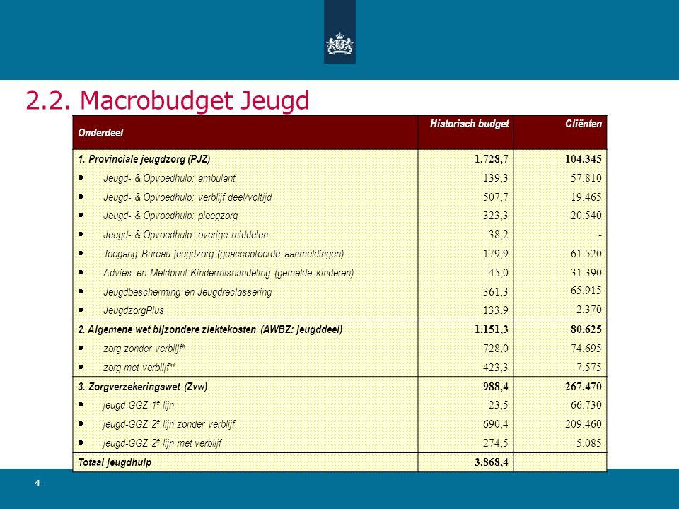 2.2. Macrobudget Jeugd Onderdeel Historisch budget Cliënten
