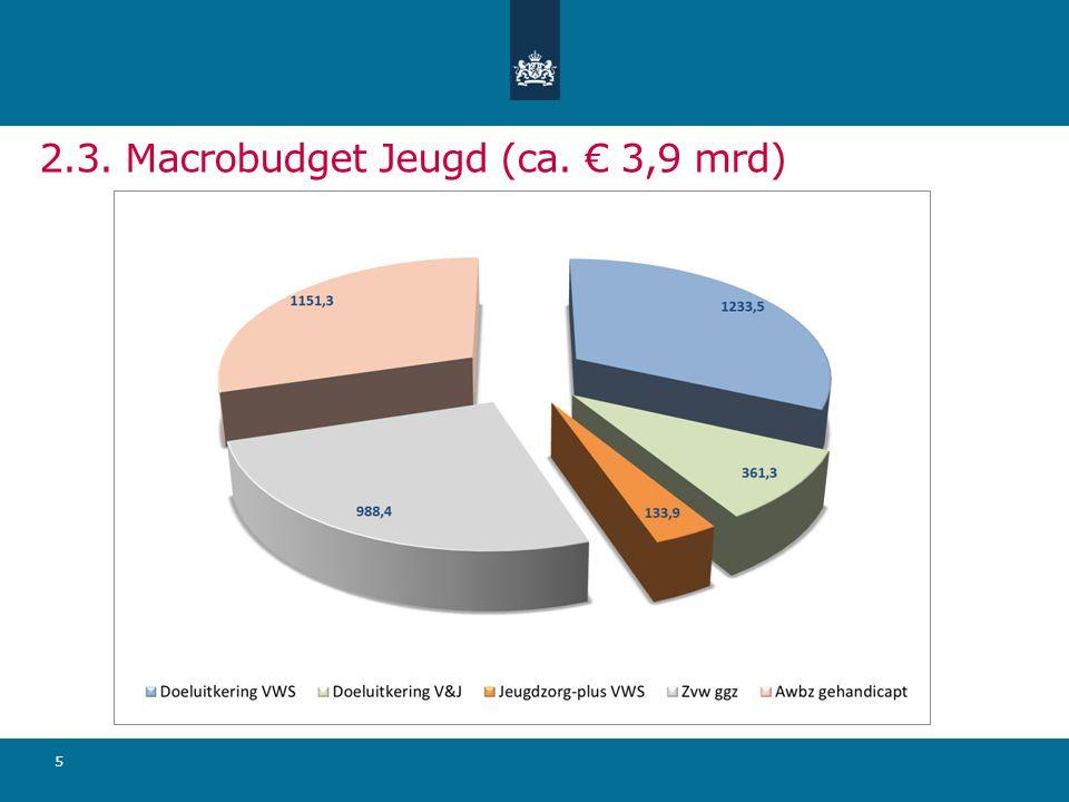 2.3. Macrobudget Jeugd (ca. € 3,9 mrd)