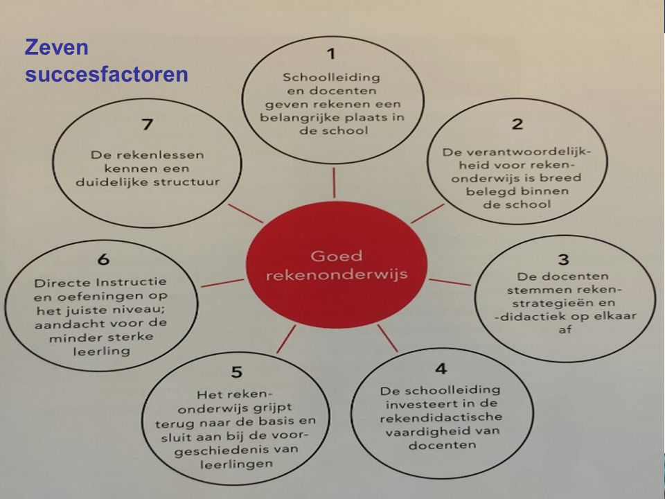 Zeven succesfactoren