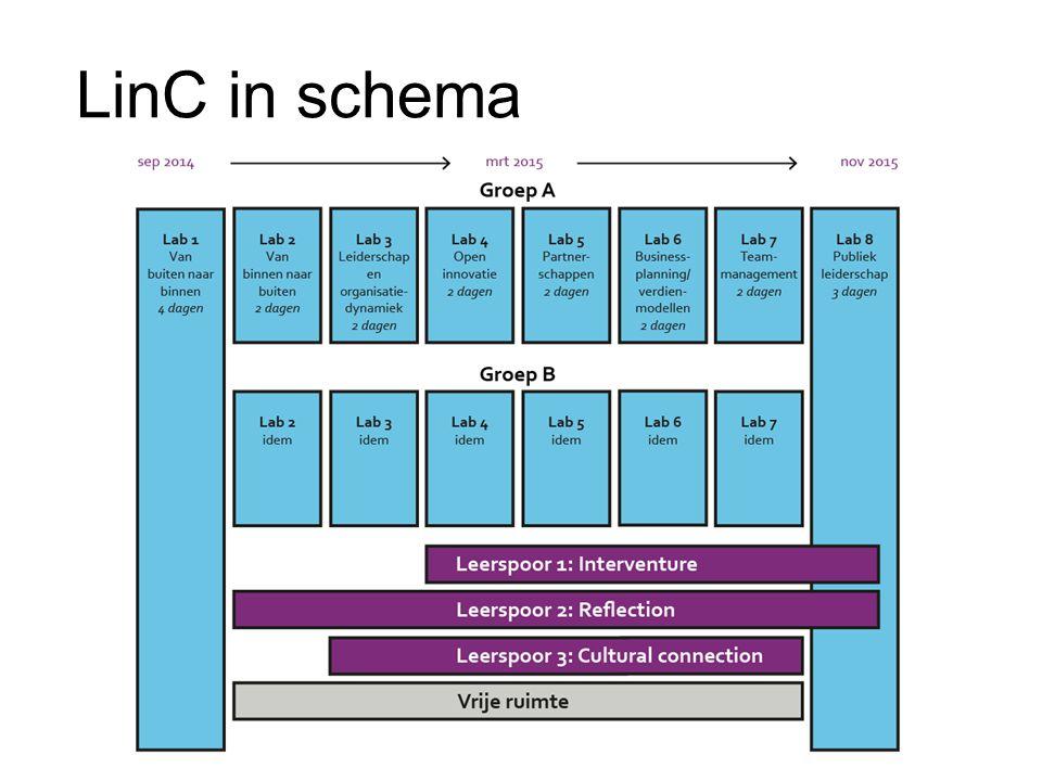 LinC in schema Ingredienten zijn Labs, leersporen en vrije ruimte