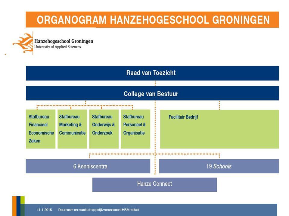 ORGANOGRAM 8-4-2017 Duurzaam en maatschappelijk verantwoord HRM-beleid