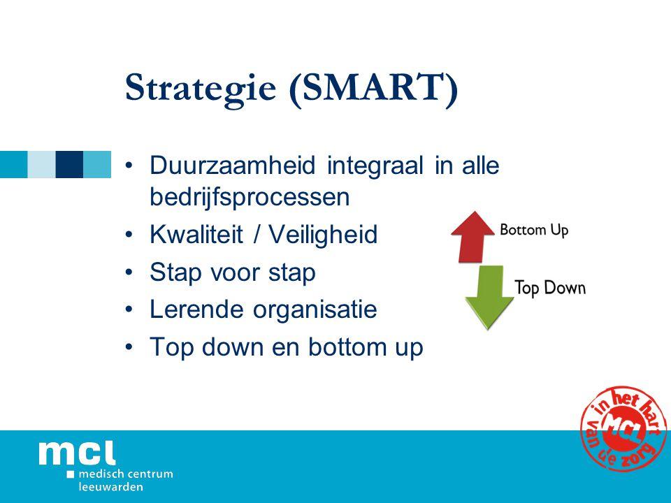 Strategie (SMART) Duurzaamheid integraal in alle bedrijfsprocessen