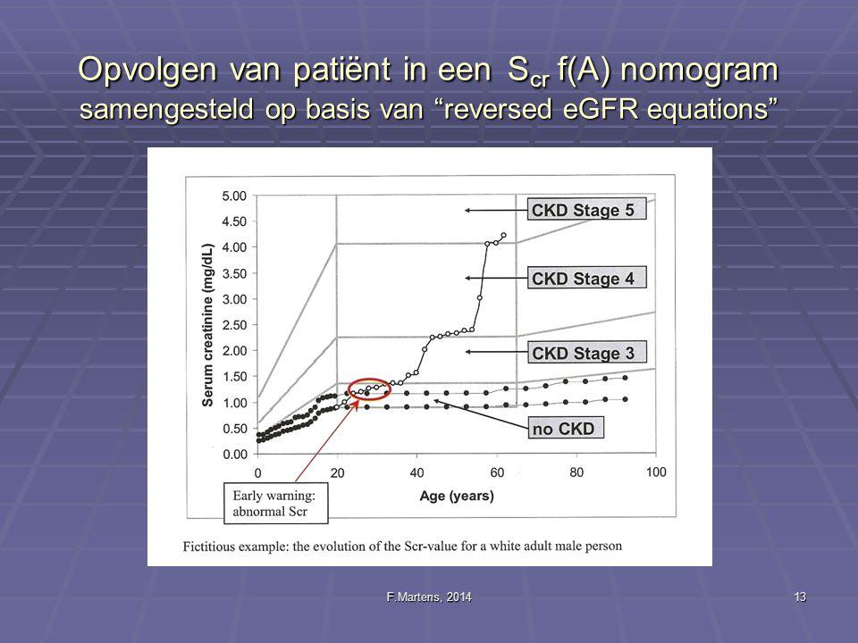 Opvolgen van patiënt in een Scr f(A) nomogram samengesteld op basis van reversed eGFR equations