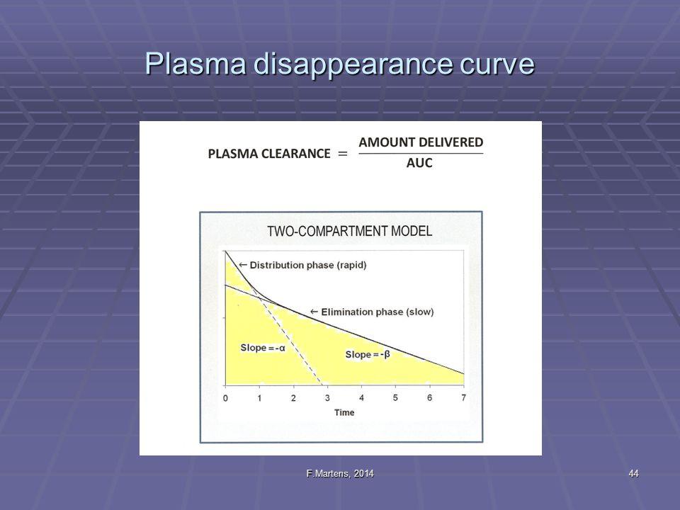 Plasma disappearance curve