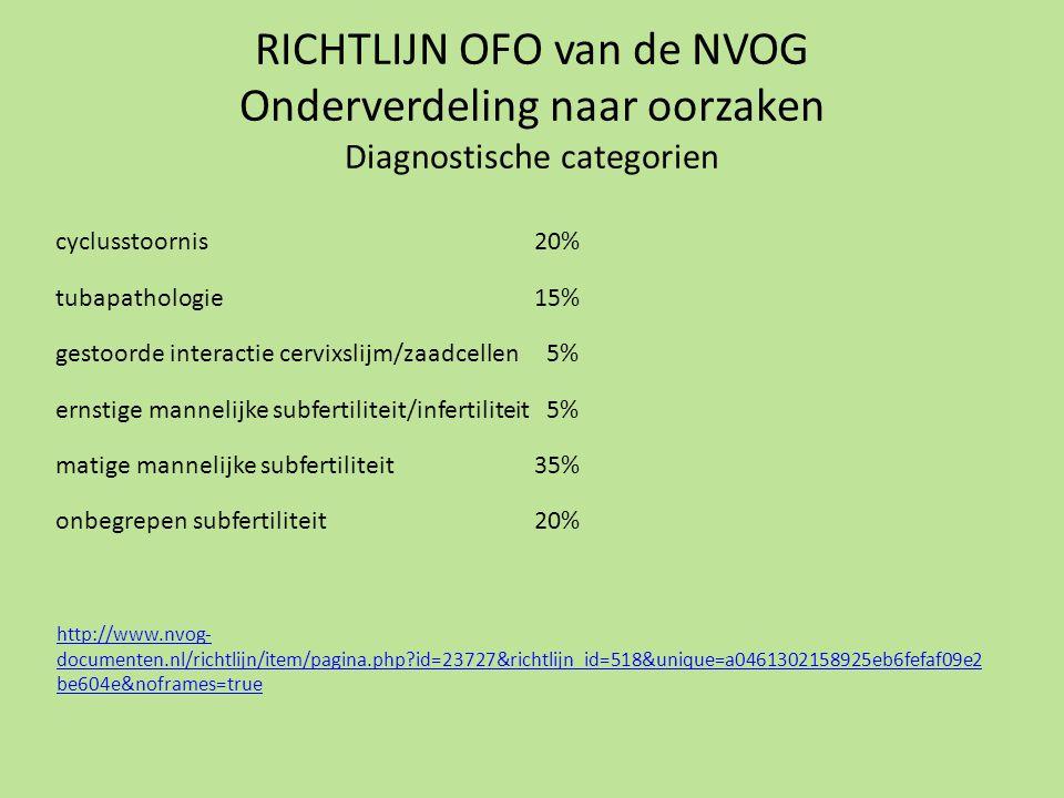 RICHTLIJN OFO van de NVOG Onderverdeling naar oorzaken Diagnostische categorien