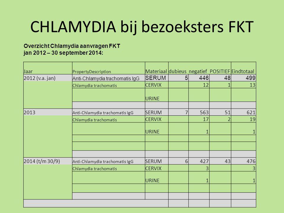 CHLAMYDIA bij bezoeksters FKT
