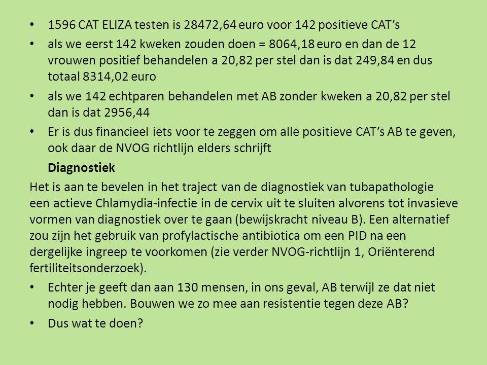 1596 CAT ELIZA testen is 28472,64 euro voor 142 positieve CAT's