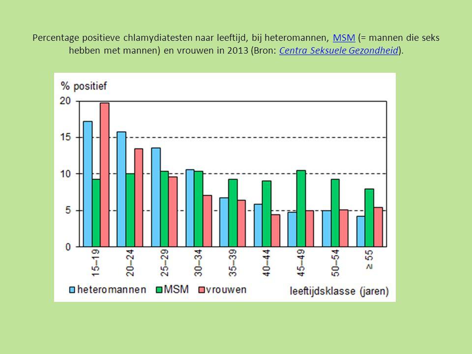 Percentage positieve chlamydiatesten naar leeftijd, bij heteromannen, MSM (= mannen die seks hebben met mannen) en vrouwen in 2013 (Bron: Centra Seksuele Gezondheid).