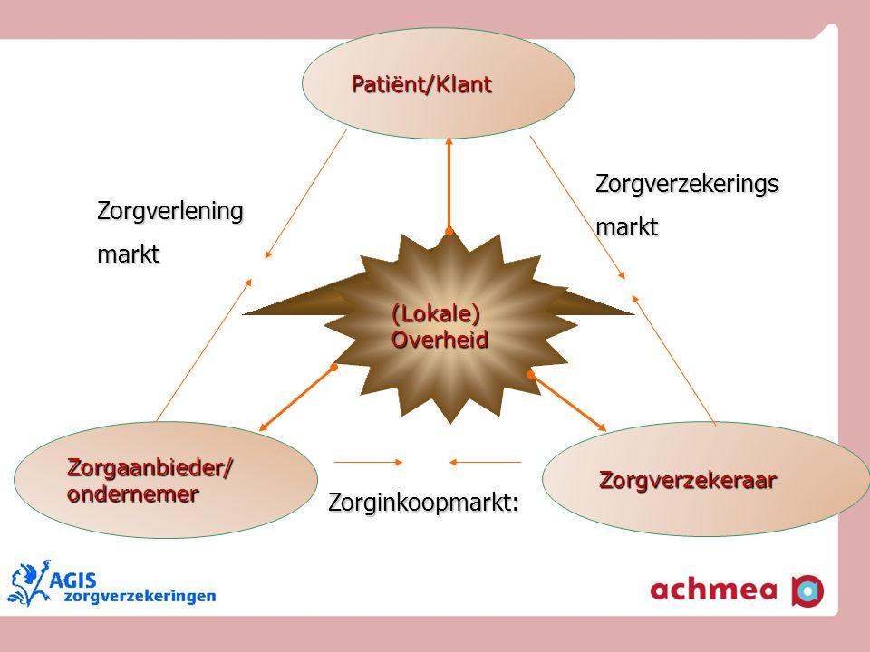 Zorgverzekerings markt Zorgverlening markt Zorginkoopmarkt: