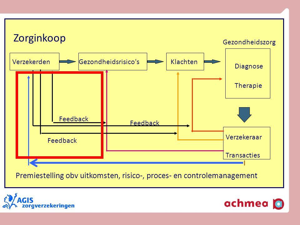 Premiestelling obv uitkomsten, risico-, proces- en controlemanagement