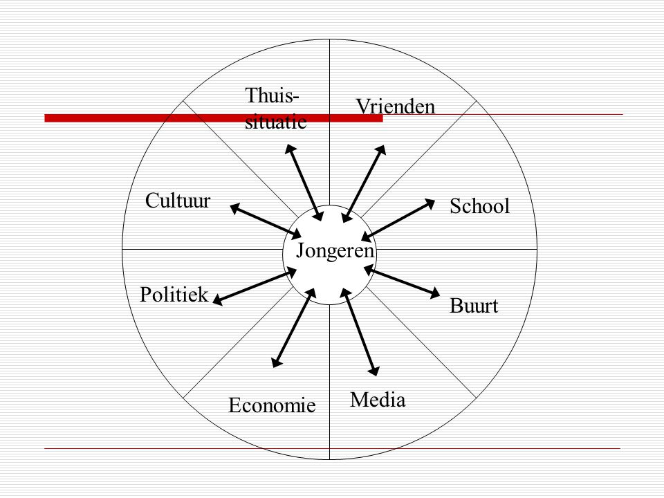 Thuis-situatie Vrienden Cultuur School Jongeren Politiek Buurt Media Economie