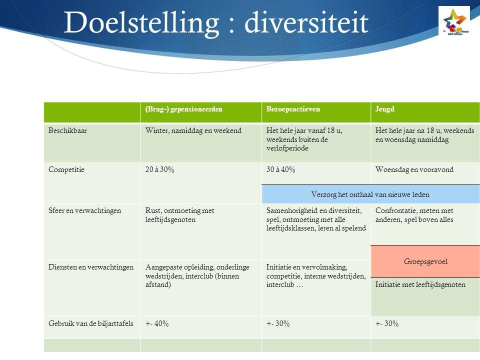 Doelstelling : diversiteit