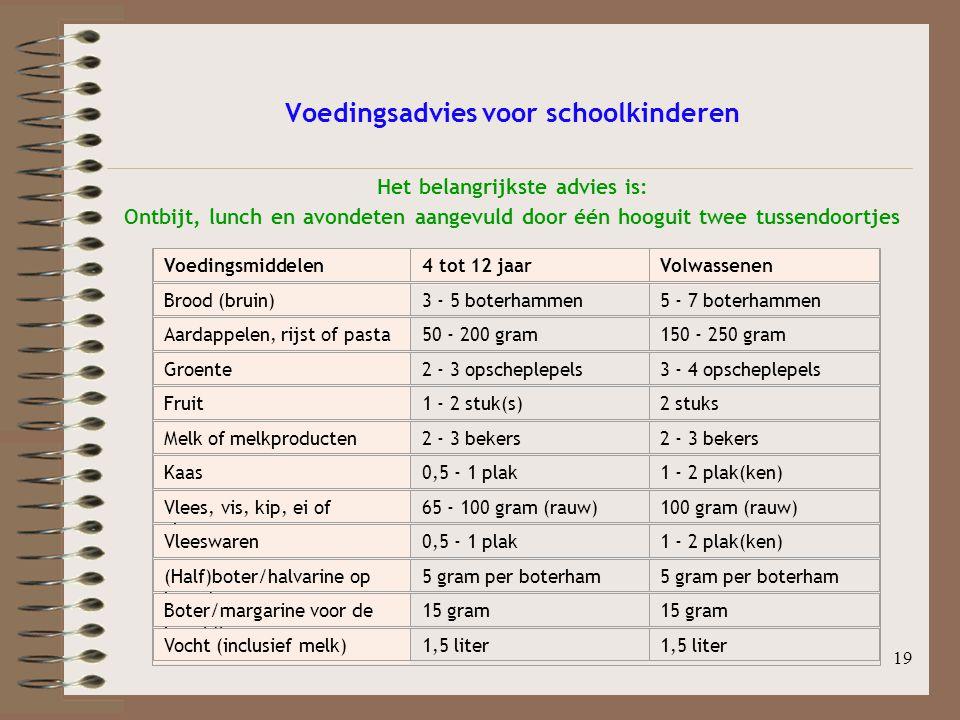 Voedingsadvies voor schoolkinderen