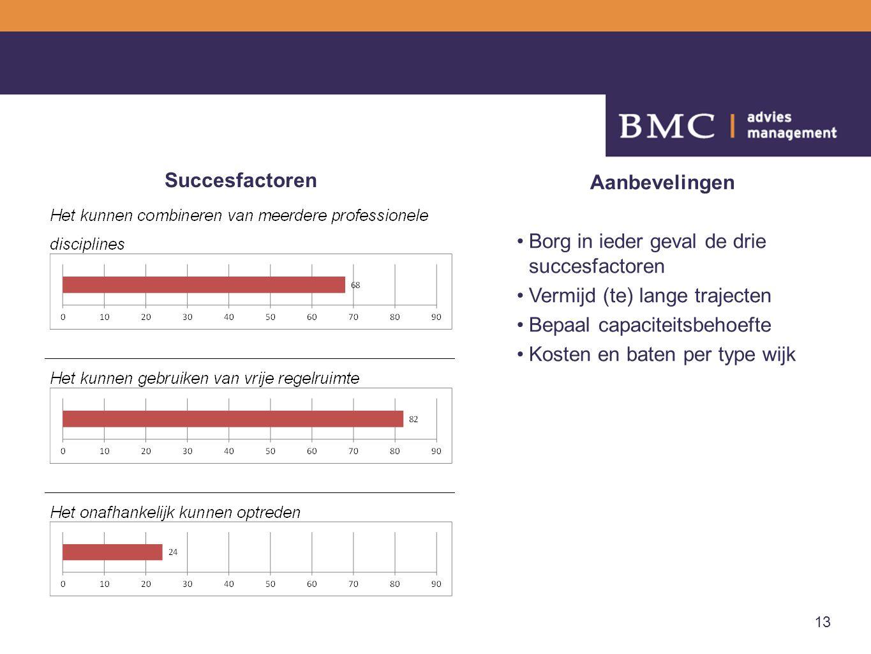 Succesfactoren Aanbevelingen. Borg in ieder geval de drie succesfactoren. Vermijd (te) lange trajecten.