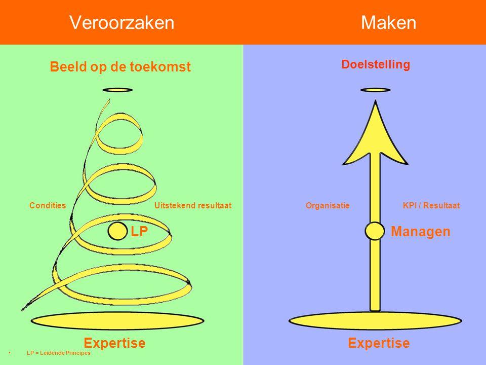 Organisatie KPI / Resultaat