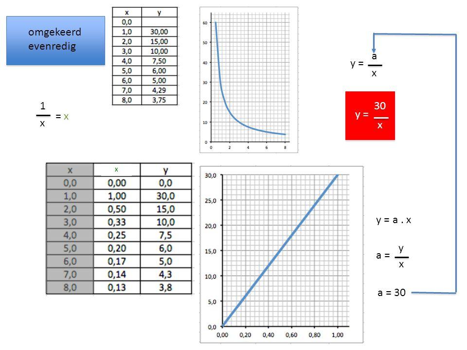 omgekeerd evenredig a y = x 1 30 y = = x x x y = a . x y a = x a = 30