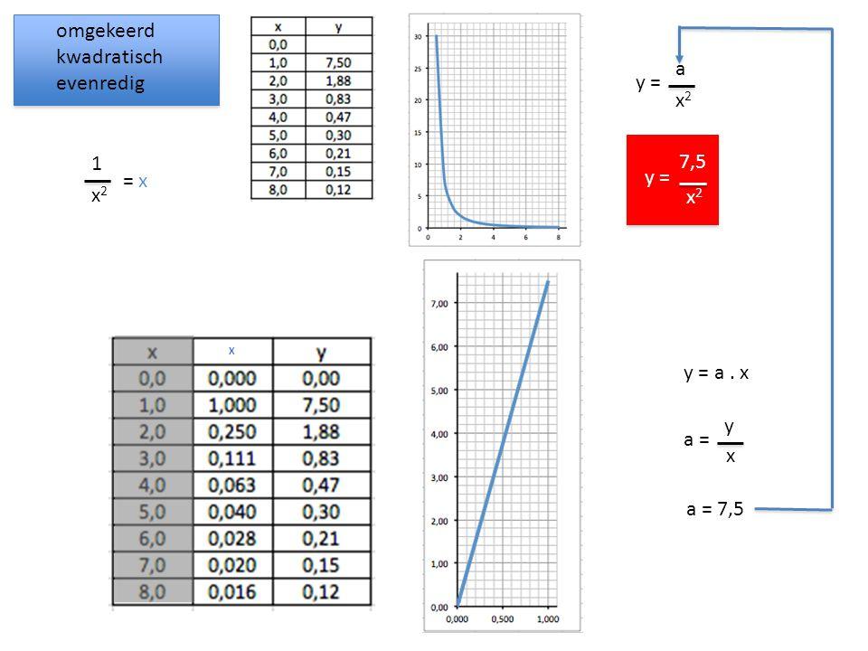 omgekeerd kwadratisch evenredig a y = x2 1 7,5 y = = x x2 x2 y = a . x