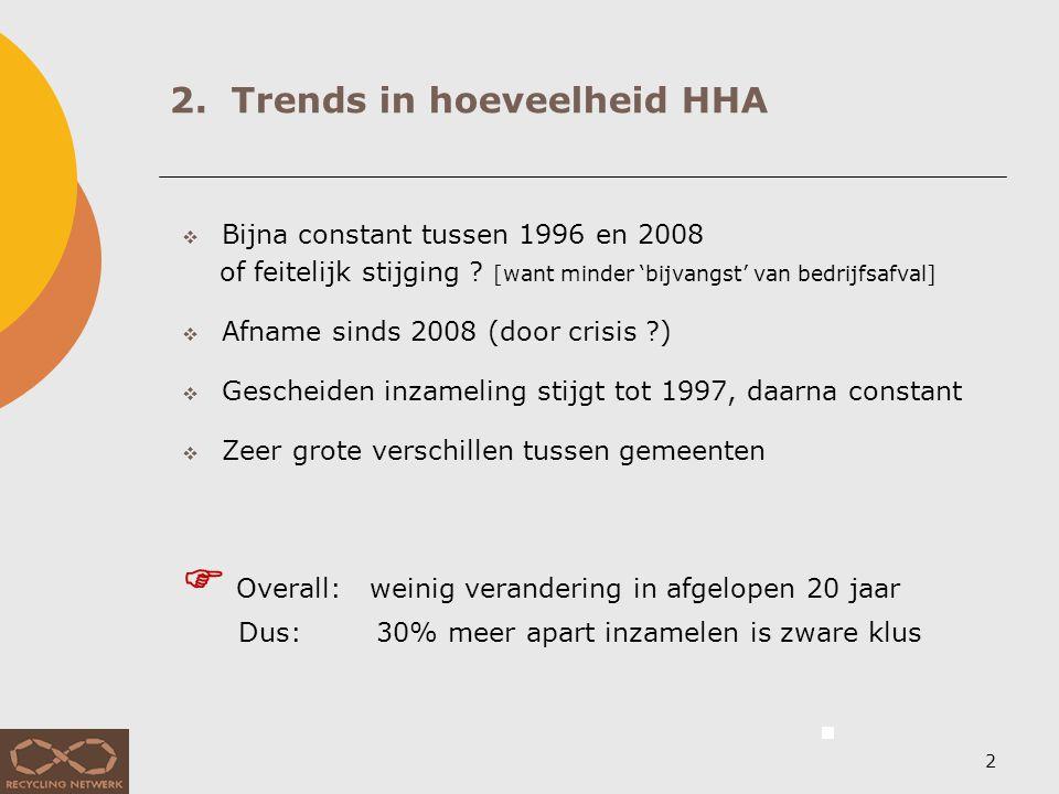 3. Samenstelling afval uit huishoudens (HHA: afval van gemiddeld huishouden in NL, excl. grof afval)