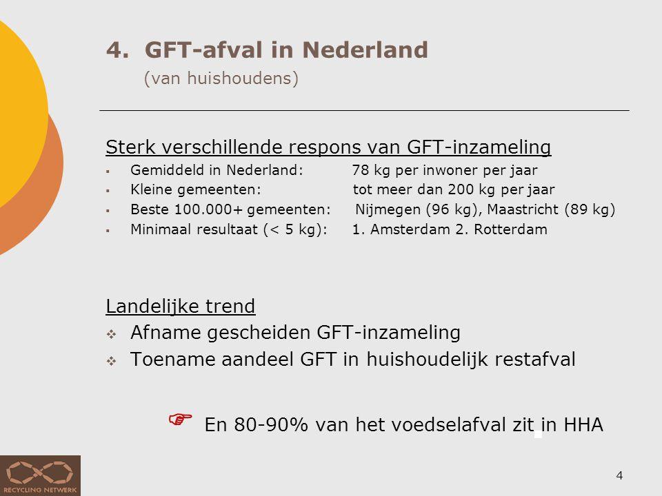 5. GFT-afval van huishoudens in Rotterdam