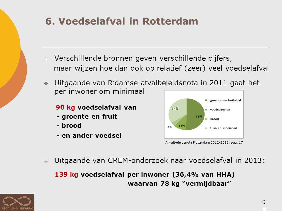 7. Rotterdam scoort hoog op voedselverliezen