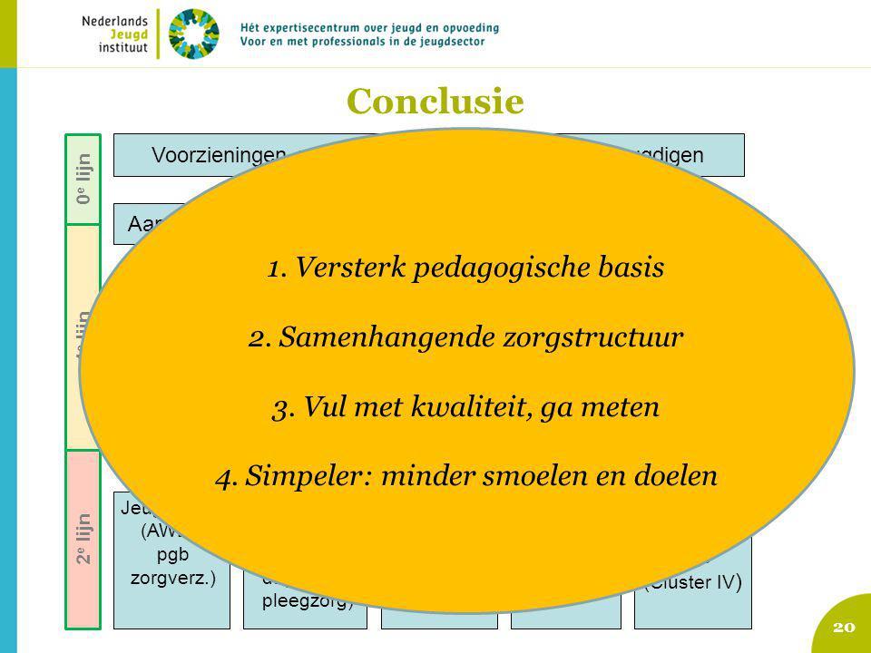 Conclusie 1. Versterk pedagogische basis