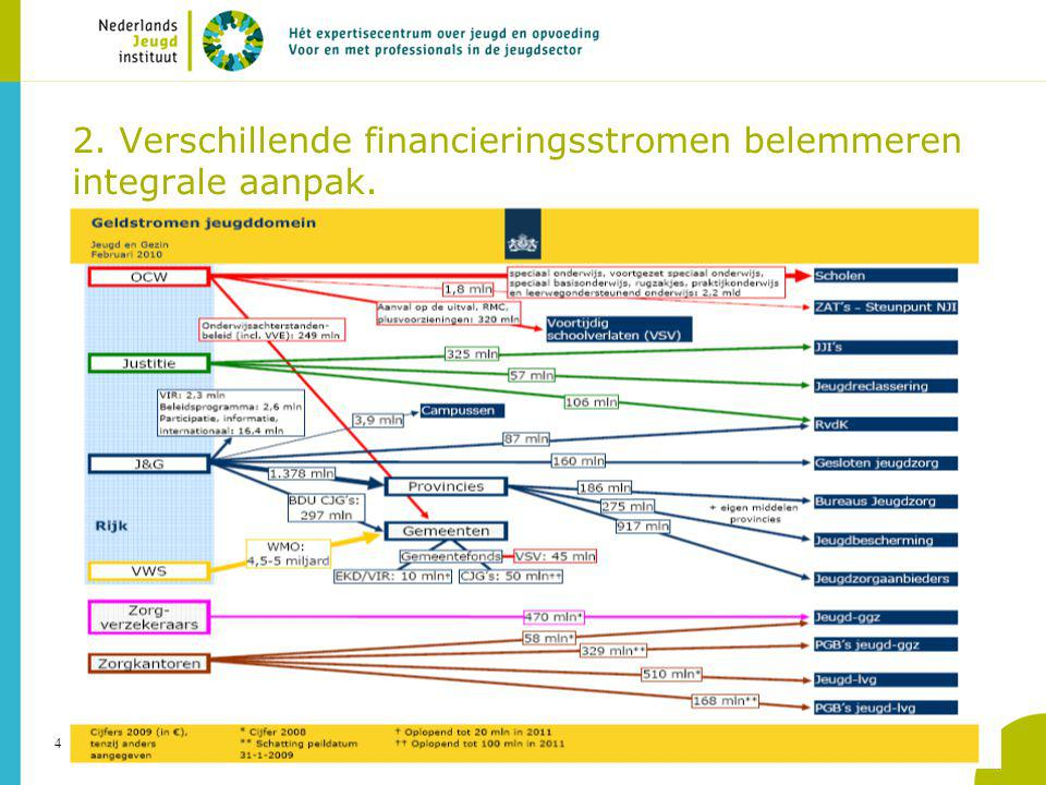 2. Verschillende financieringsstromen belemmeren integrale aanpak.
