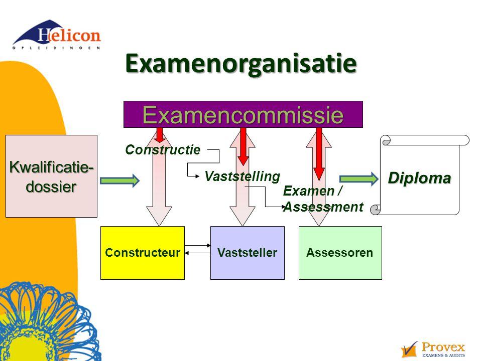 Examenorganisatie Examencommissie Kwalificatie- Diploma dossier