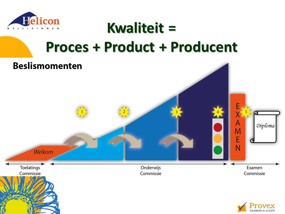 Kwaliteit = Proces + Product + Producent