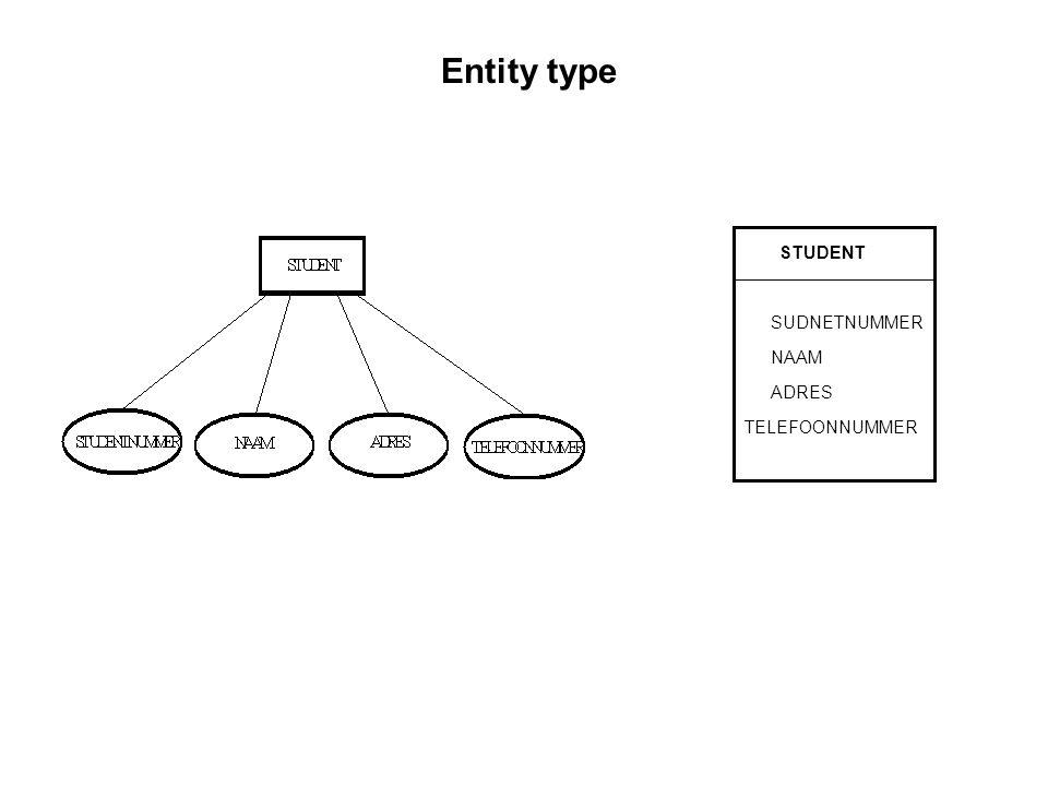 Entity type STUDENT SUDNETNUMMER NAAM ADRES TELEFOONNUMMER