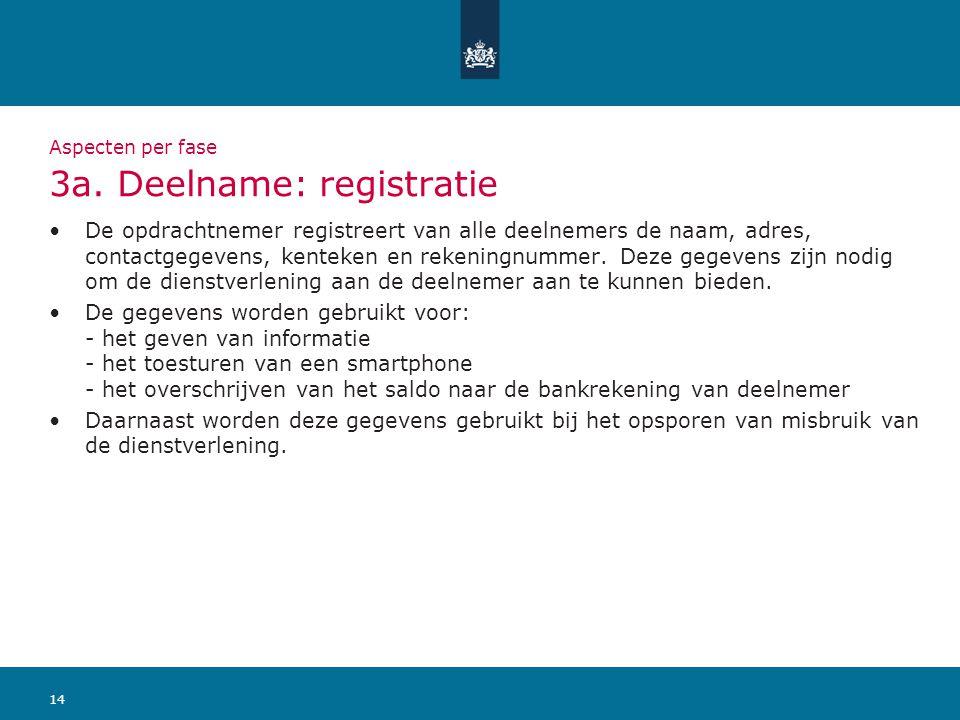 Aspecten per fase 3a. Deelname: registratie