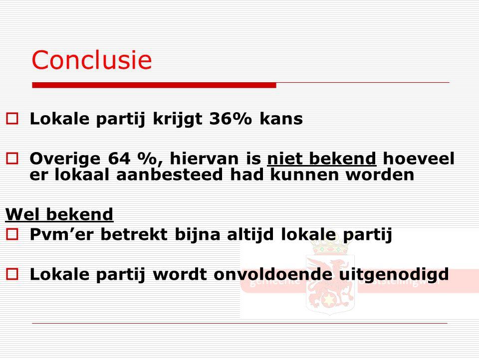 Conclusie Lokale partij krijgt 36% kans