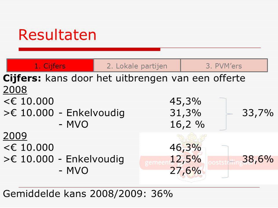 Resultaten Cijfers: kans door het uitbrengen van een offerte 2008