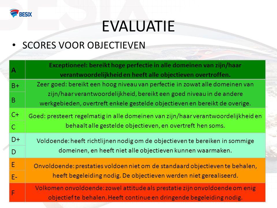 EVALUATIE SCORES VOOR OBJECTIEVEN A B+ B C+ C D+ D E E- F