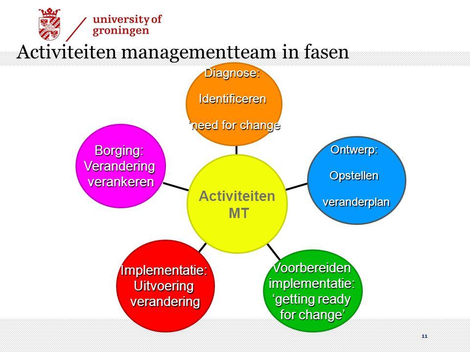 Activiteiten managementteam in fasen