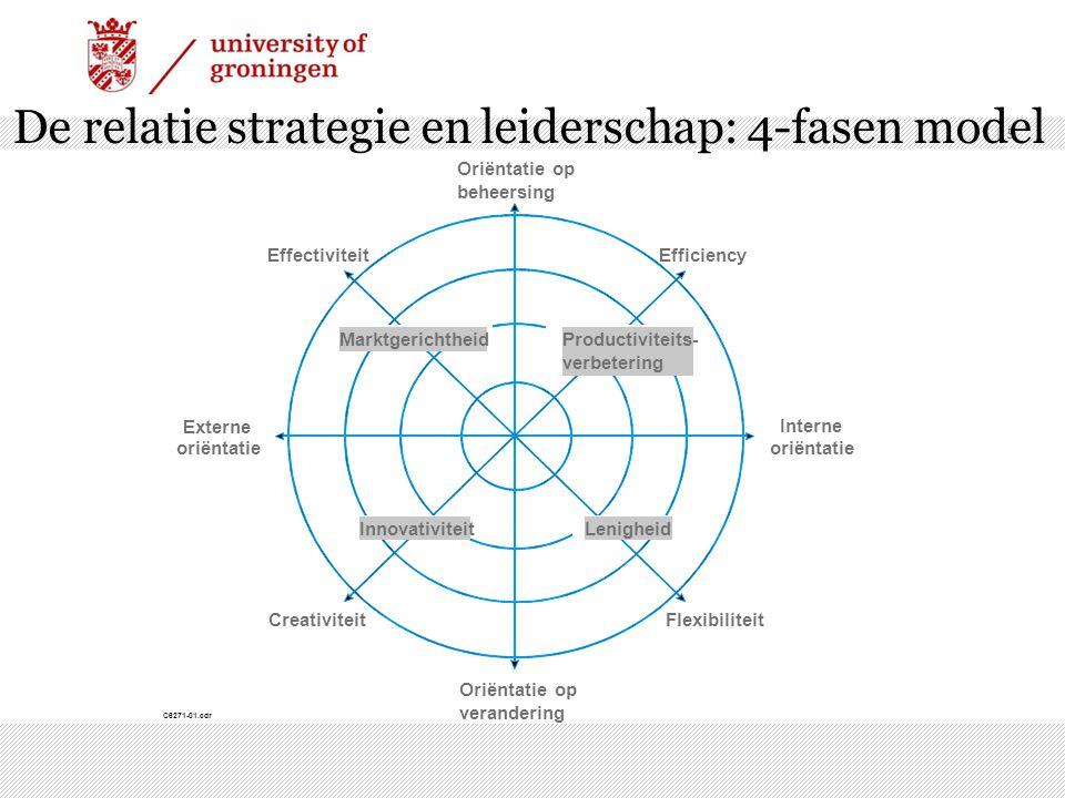 De relatie strategie en leiderschap: 4-fasen model