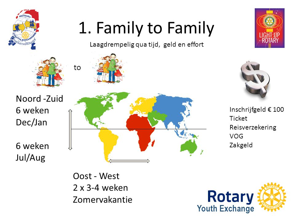 1. Family to Family Noord -Zuid 6 weken Dec/Jan 6 weken Jul/Aug