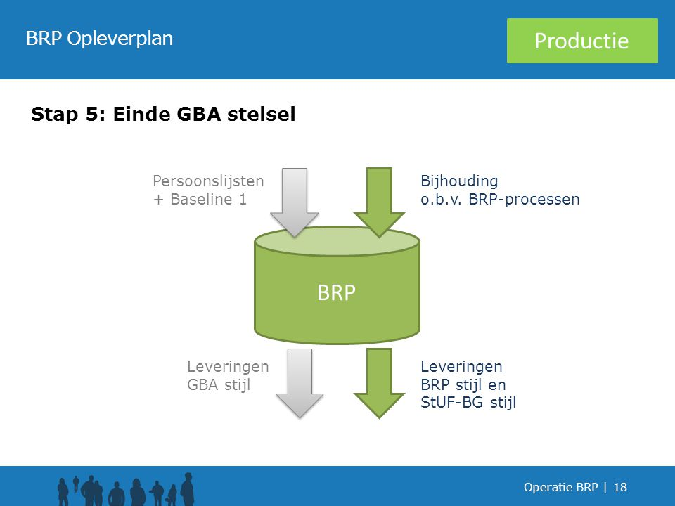 Productie BRP BRP Opleverplan Stap 5: Einde GBA stelsel