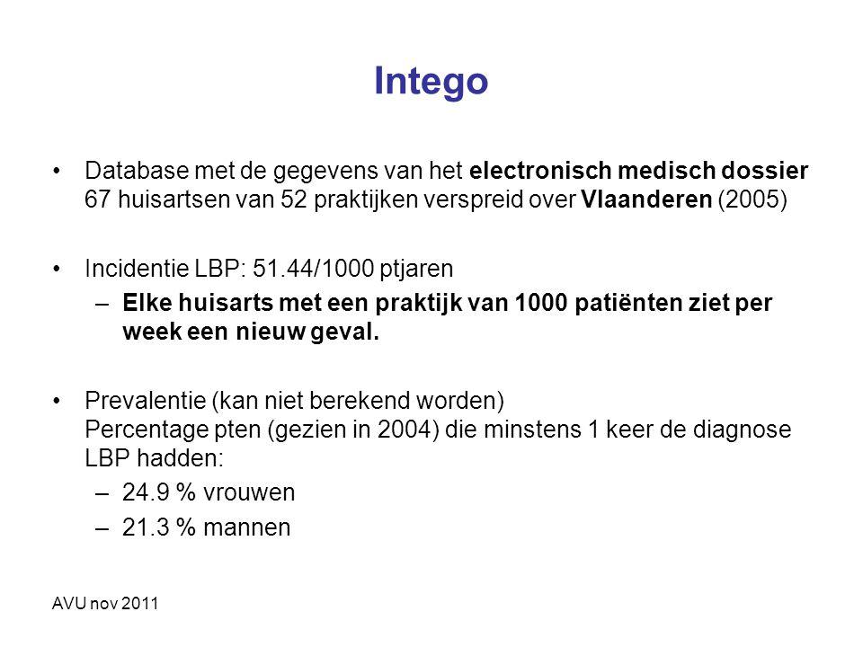 Intego Database met de gegevens van het electronisch medisch dossier 67 huisartsen van 52 praktijken verspreid over Vlaanderen (2005)