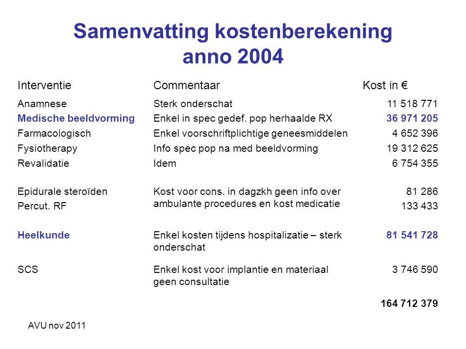 Samenvatting kostenberekening anno 2004