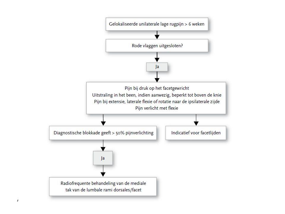 Lumbale facetpijn: Algoritme