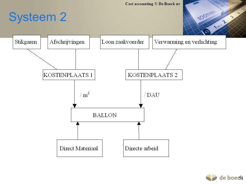 Systeem 2