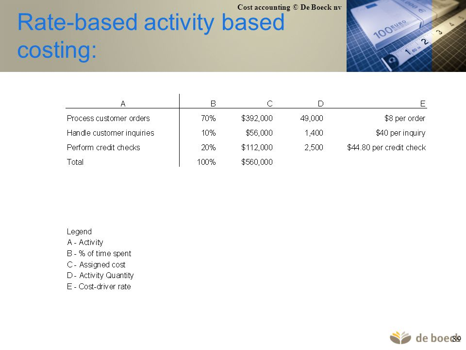 Rate-based activity based costing: