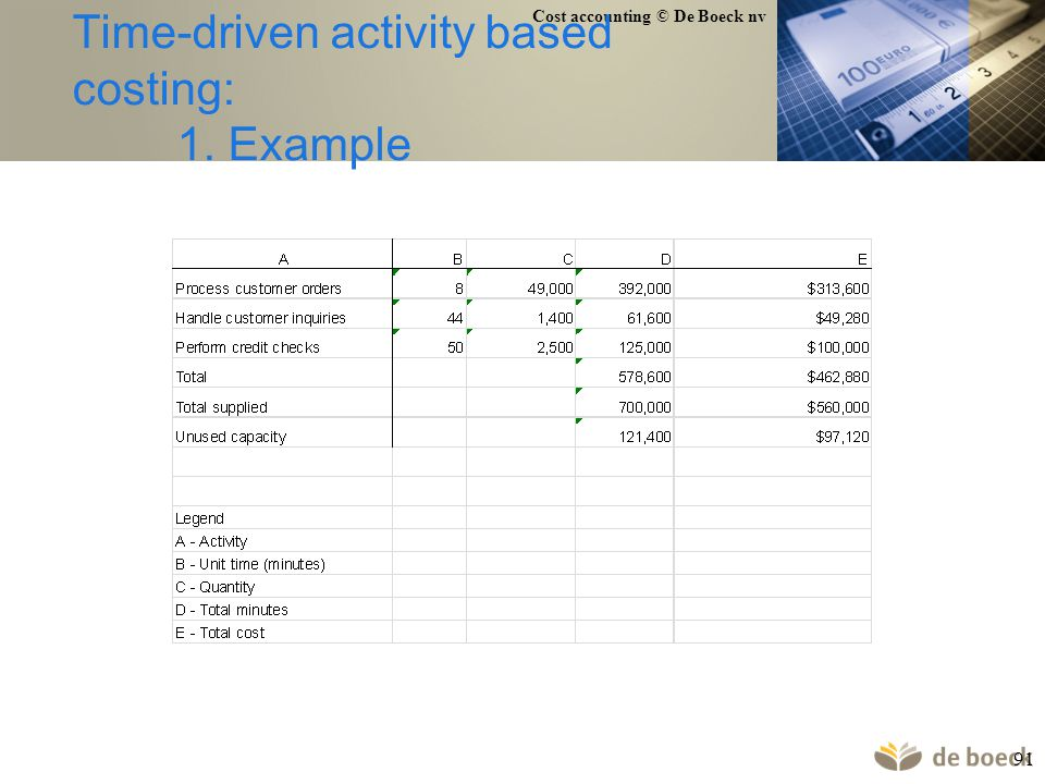 Time-driven activity based costing: 1. Example