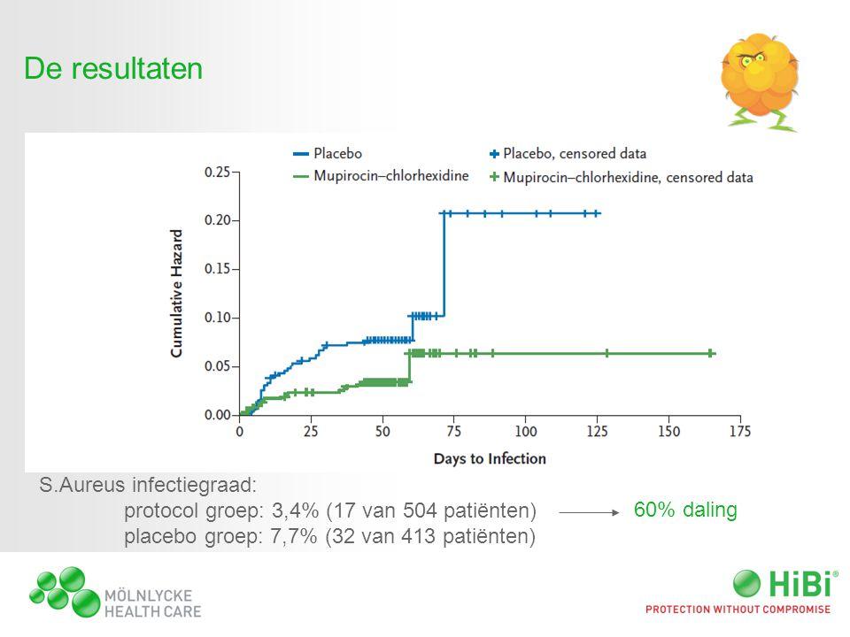 De resultaten S.Aureus infectiegraad: protocol groep: 3,4% (17 van 504 patiënten) placebo groep: 7,7% (32 van 413 patiënten)