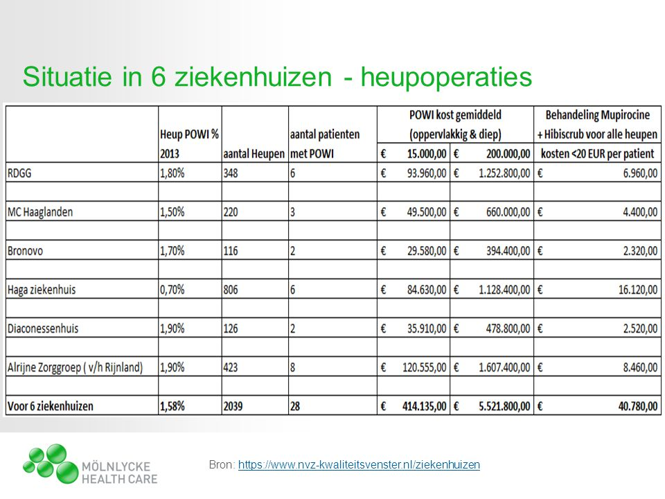 Situatie in 6 ziekenhuizen - heupoperaties