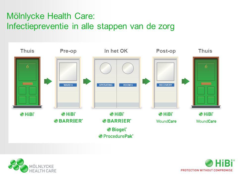 Mölnlycke Health Care: Infectiepreventie in alle stappen van de zorg