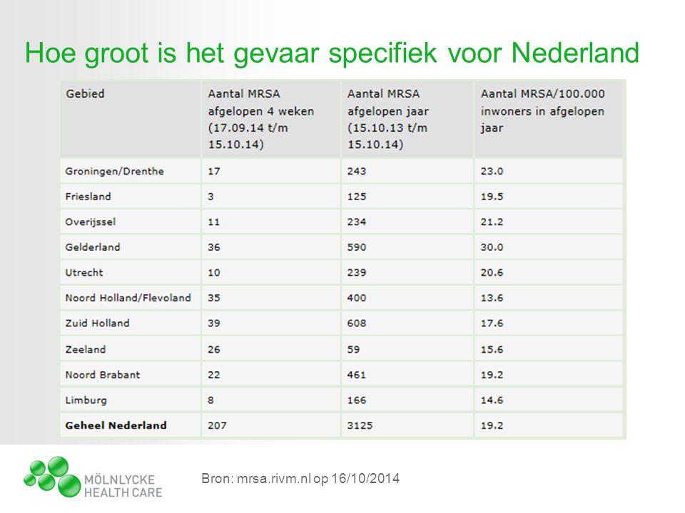 Hoe groot is het gevaar specifiek voor Nederland