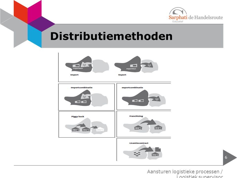 Distributiemethoden Aansturen logistieke processen / Logistiek supervisor