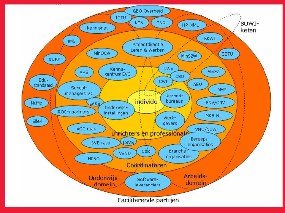 1. De kern: het individu, Hij of zij gebruikt het ePortfolio om het leren zichtbaar te maken voor anderen,