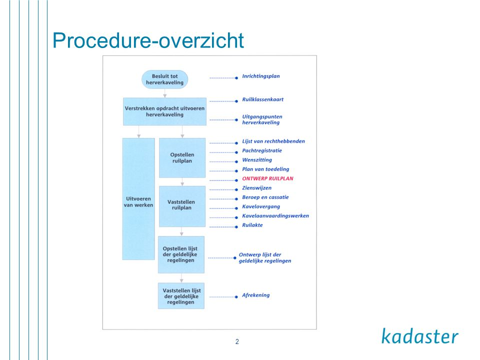 Procedure-overzicht